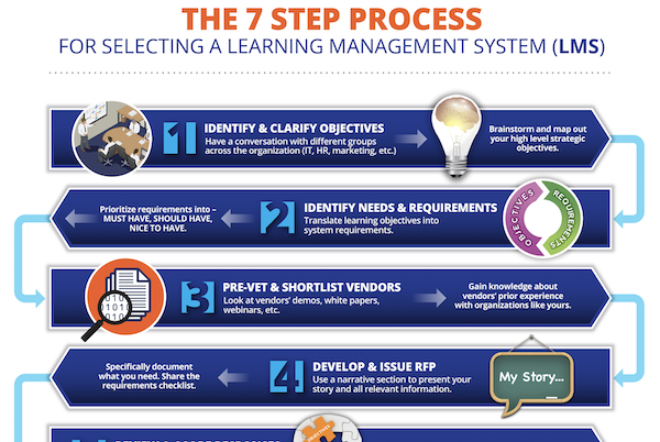 Partial view of 7-step LMS selection process infographic